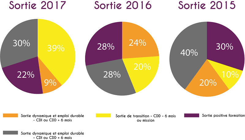 graphiques-sorties-chiffo
